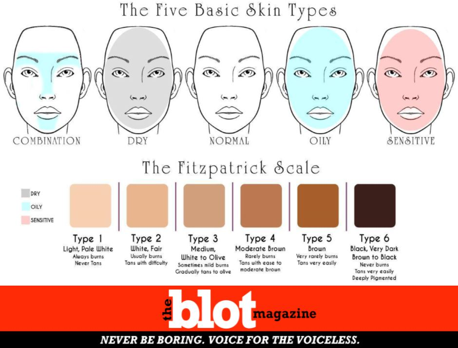 How to Recognize your Facial Skin Type for Proper Care