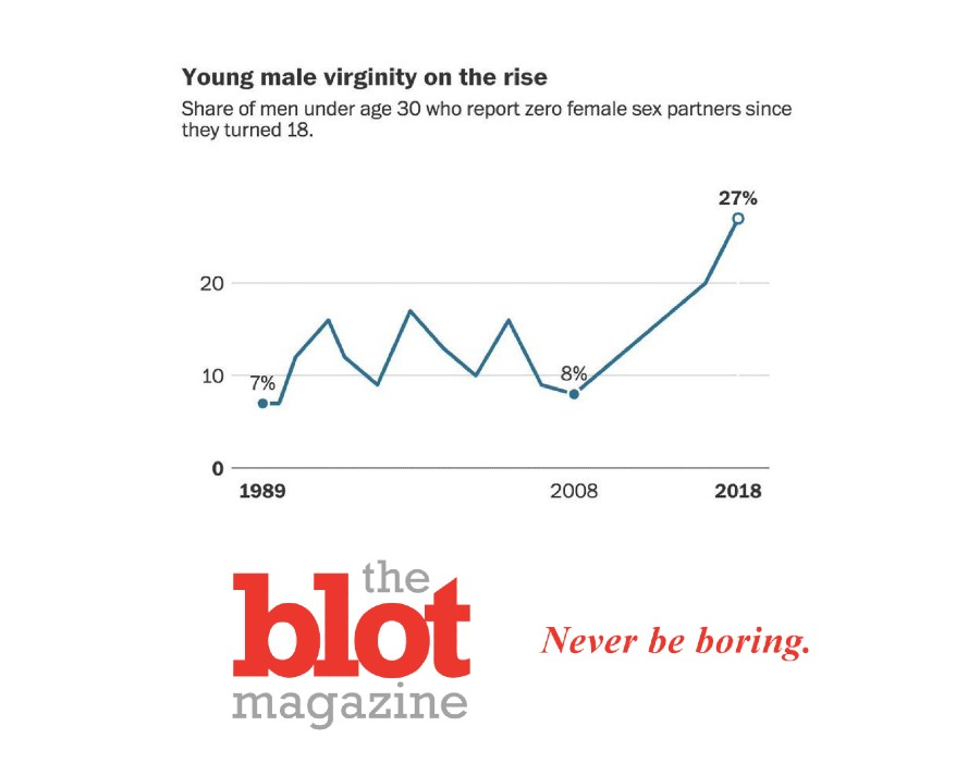What's Going On? Male Virginity Rates Soar